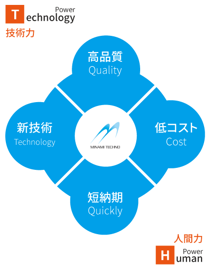 High quality, low cost, short delivery time, new technology